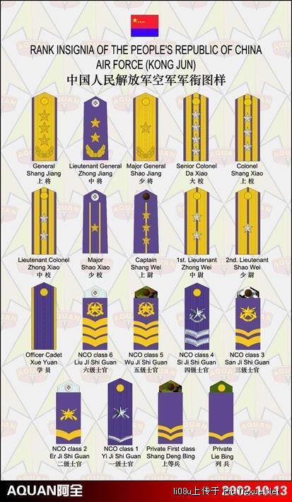 中国人民解放军军衔及军官等级怎么划分