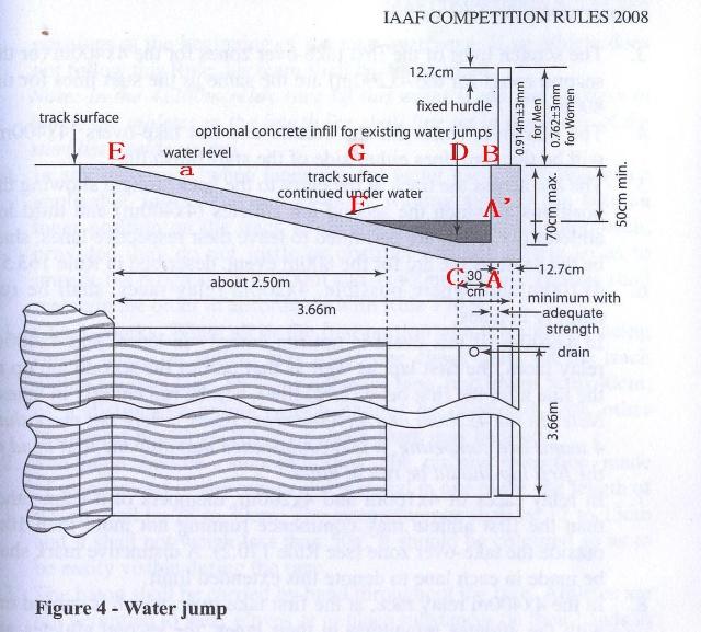 """设计和修建计算分为5个步措: 1. 计算障碍水池的水面长度(见《障碍水池水面长度的计算方法》): 用第2 种方法""""240砖墙插杆法""""计算如下: BE=3.66m-0.25m÷2-0.127÷2=3.4715m≈3.47m 2. 计算水池后壁深为0.70m(老水池)斜面投影的长度: 已知原水池池底平面AC=BD长为0."""