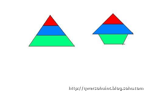 两个金字塔图形都代表了中国每个朝代的经济分配
