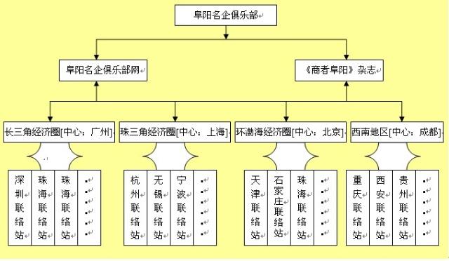 直线递进式组织架构:运动按组织架构分组管理进行