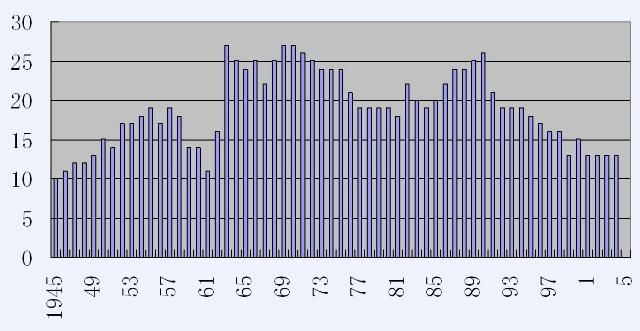 中国人口数量变化图_中国人口历年数量
