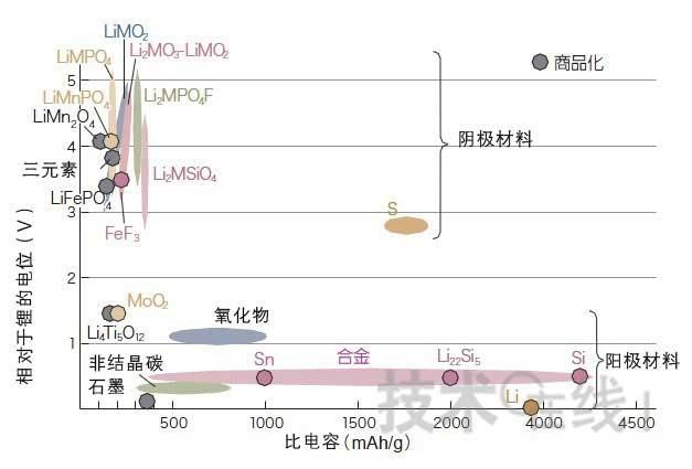 锂离子充电电池的新纪元(图)-锂动力电池与电动汽车