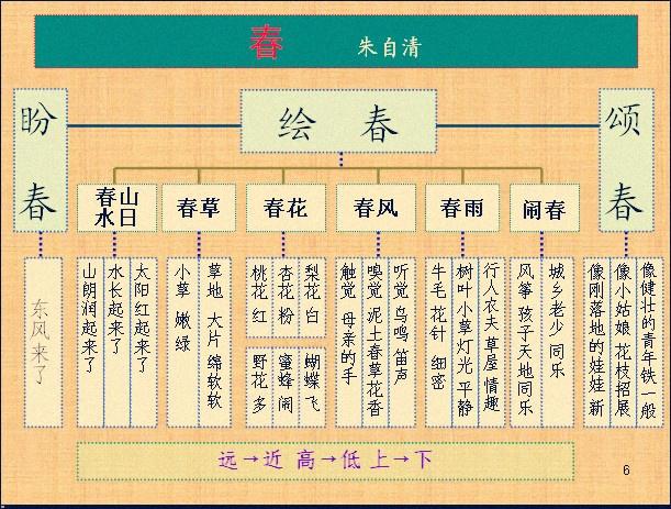 朱自清《春》教学整体板书设计-柳林人家-搜狐博客图片